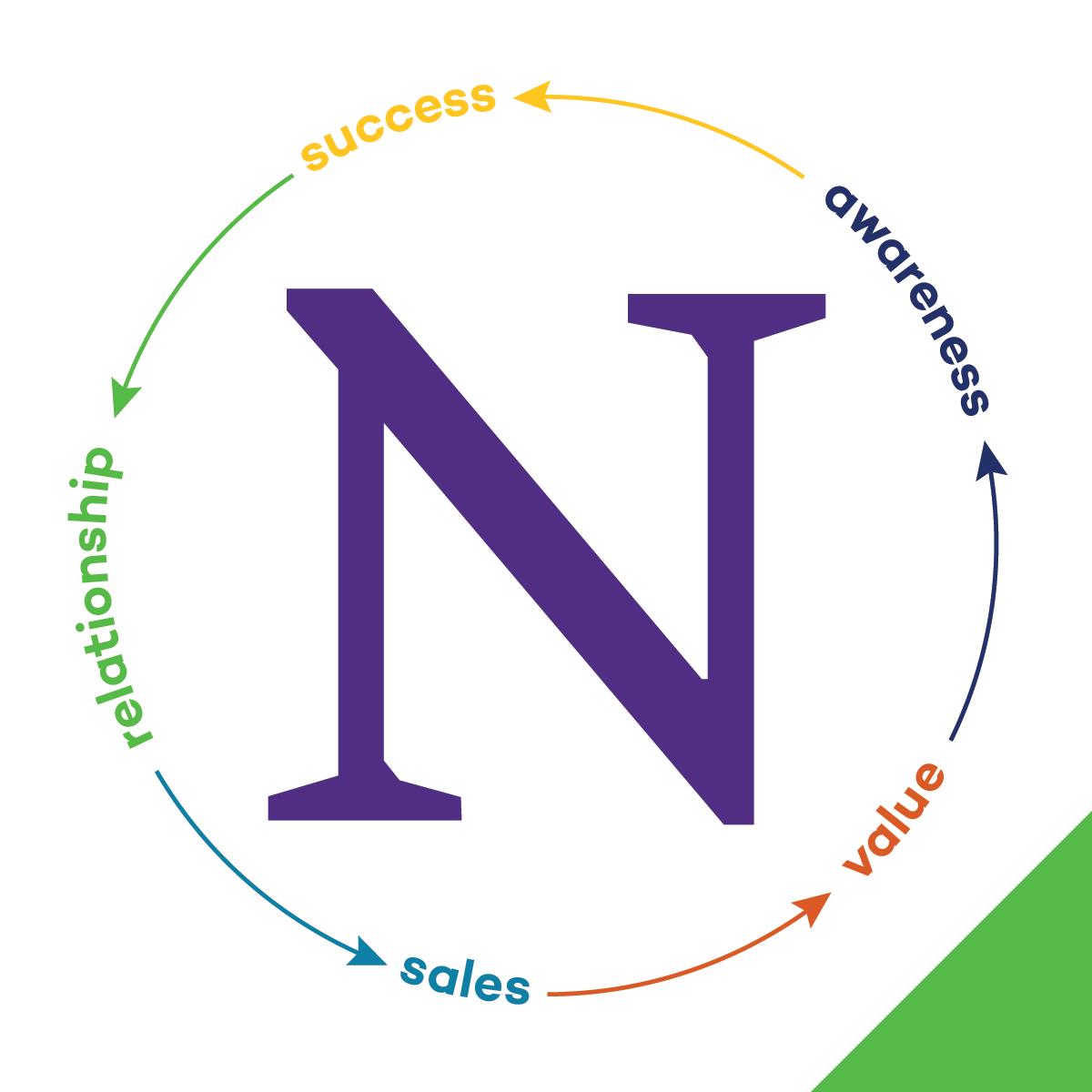 Engagement & Nurture Marketing Strategies