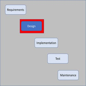Software Design as an Element of the Software Development Lifecycle