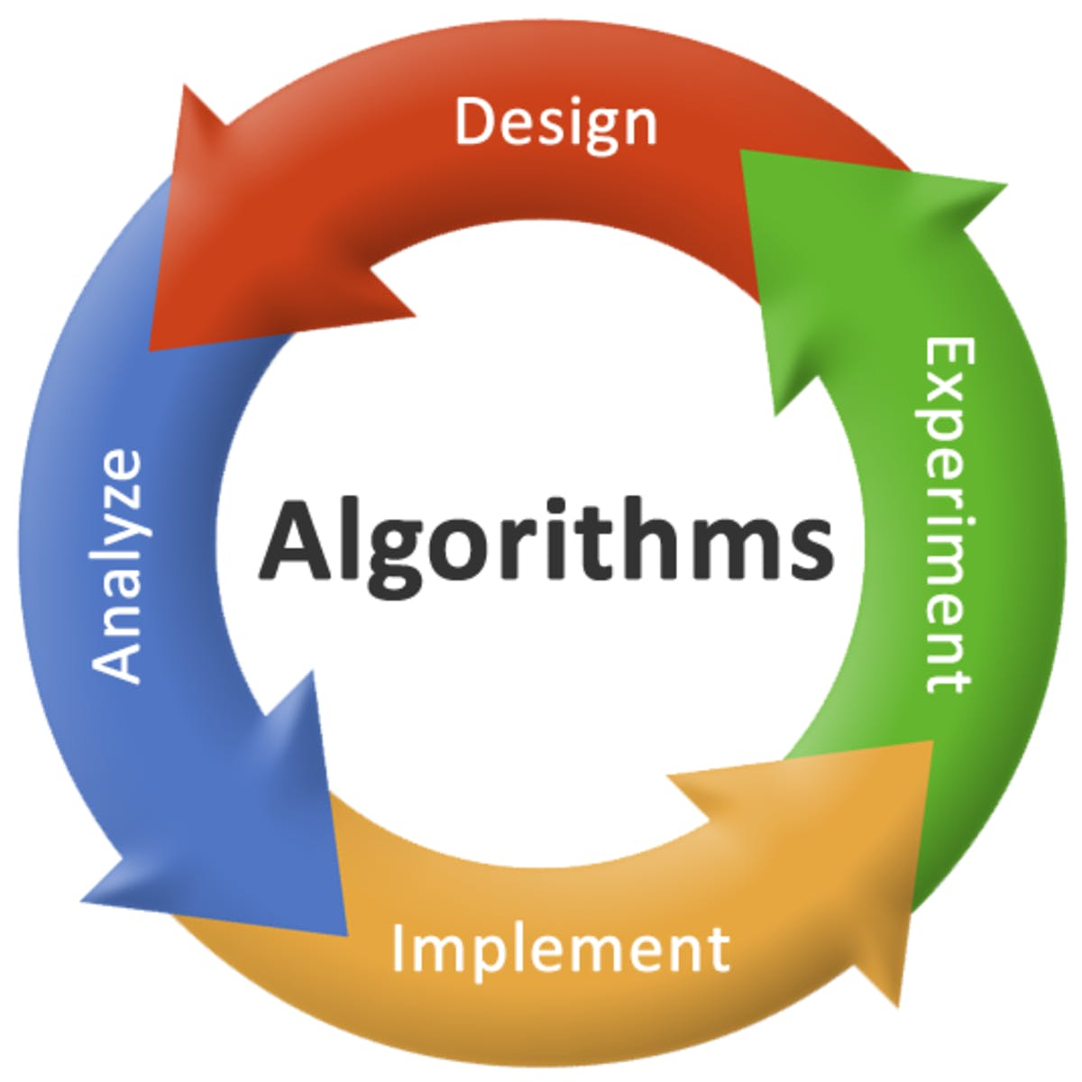 Divide and Conquer, Sorting and Searching, and Randomized Algorithms (Coursera)