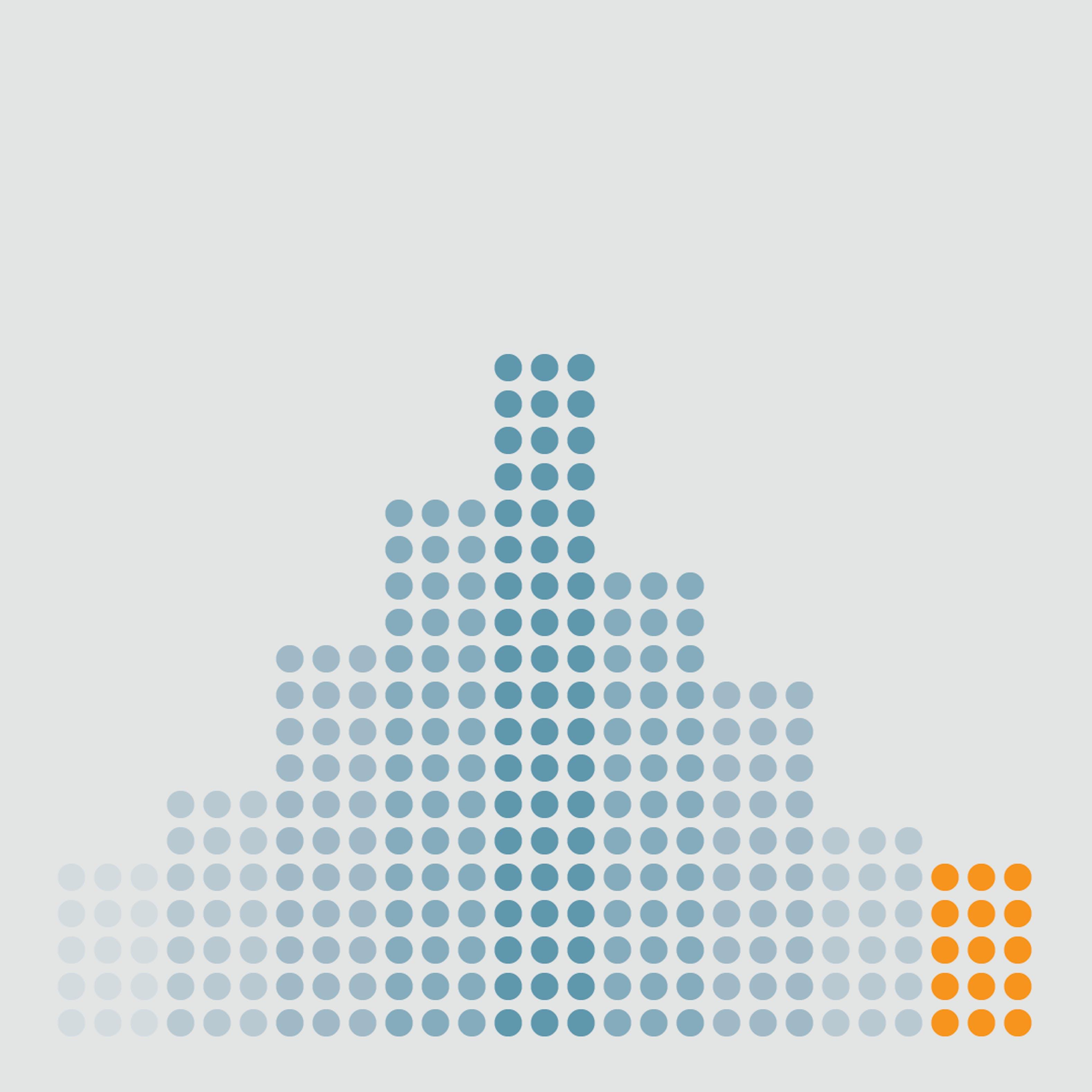 Inferential Statistics | Coursera