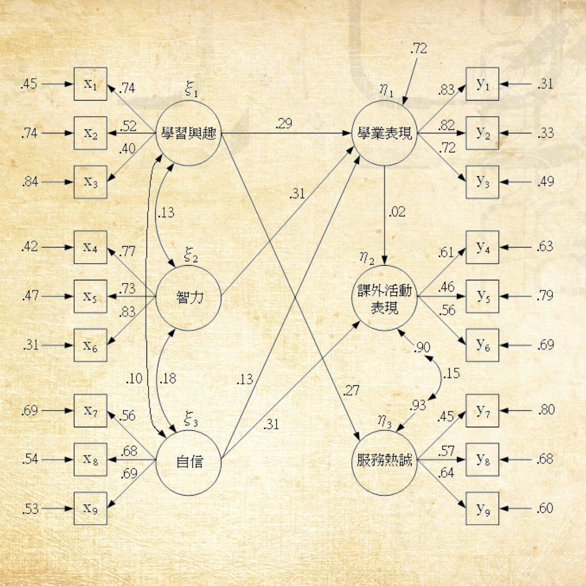 Structural Equation Model and its Applications | 结构方程模型及其应用 (粤语)