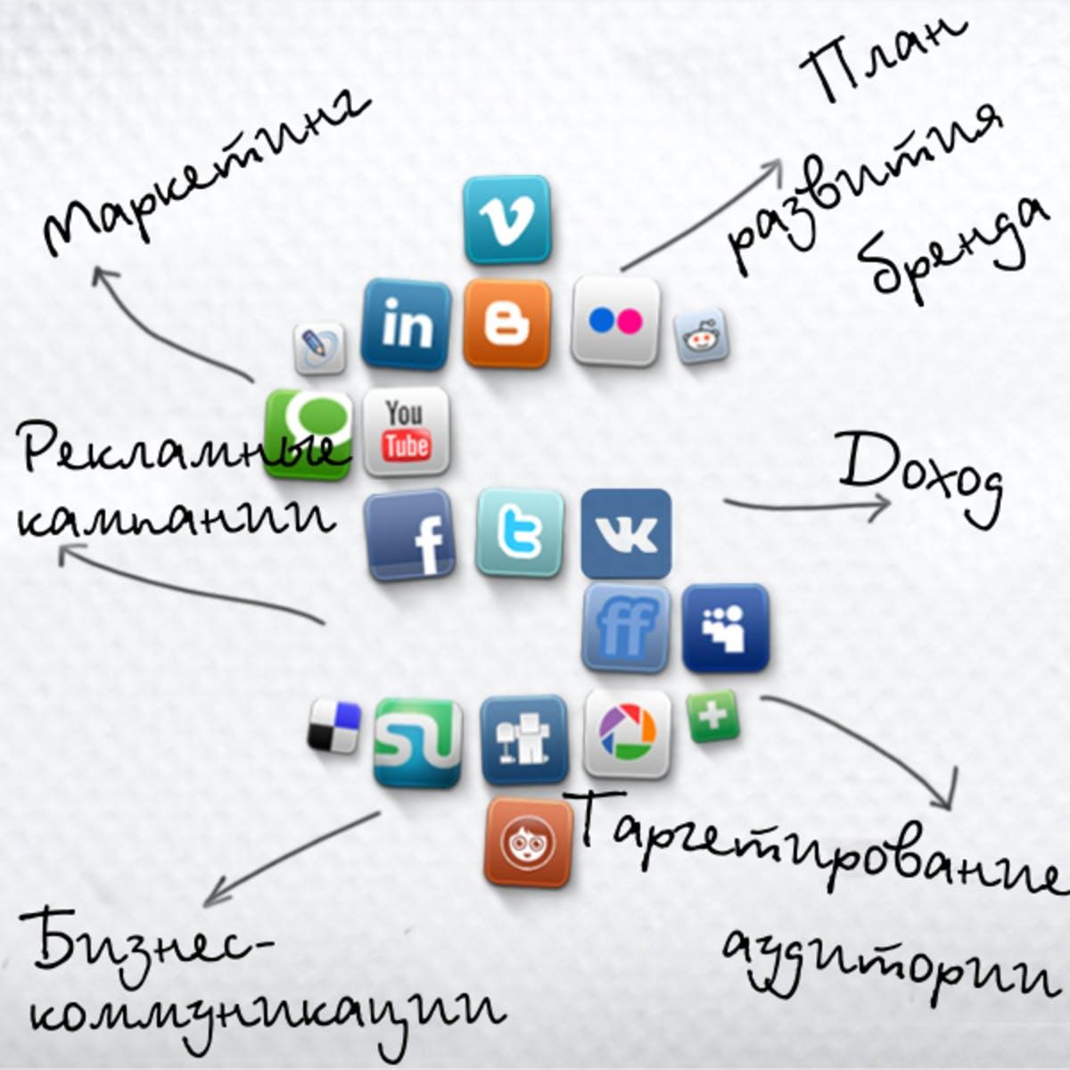 SMM-кампания: цели, стратегия, алгоритм, SMM-активности