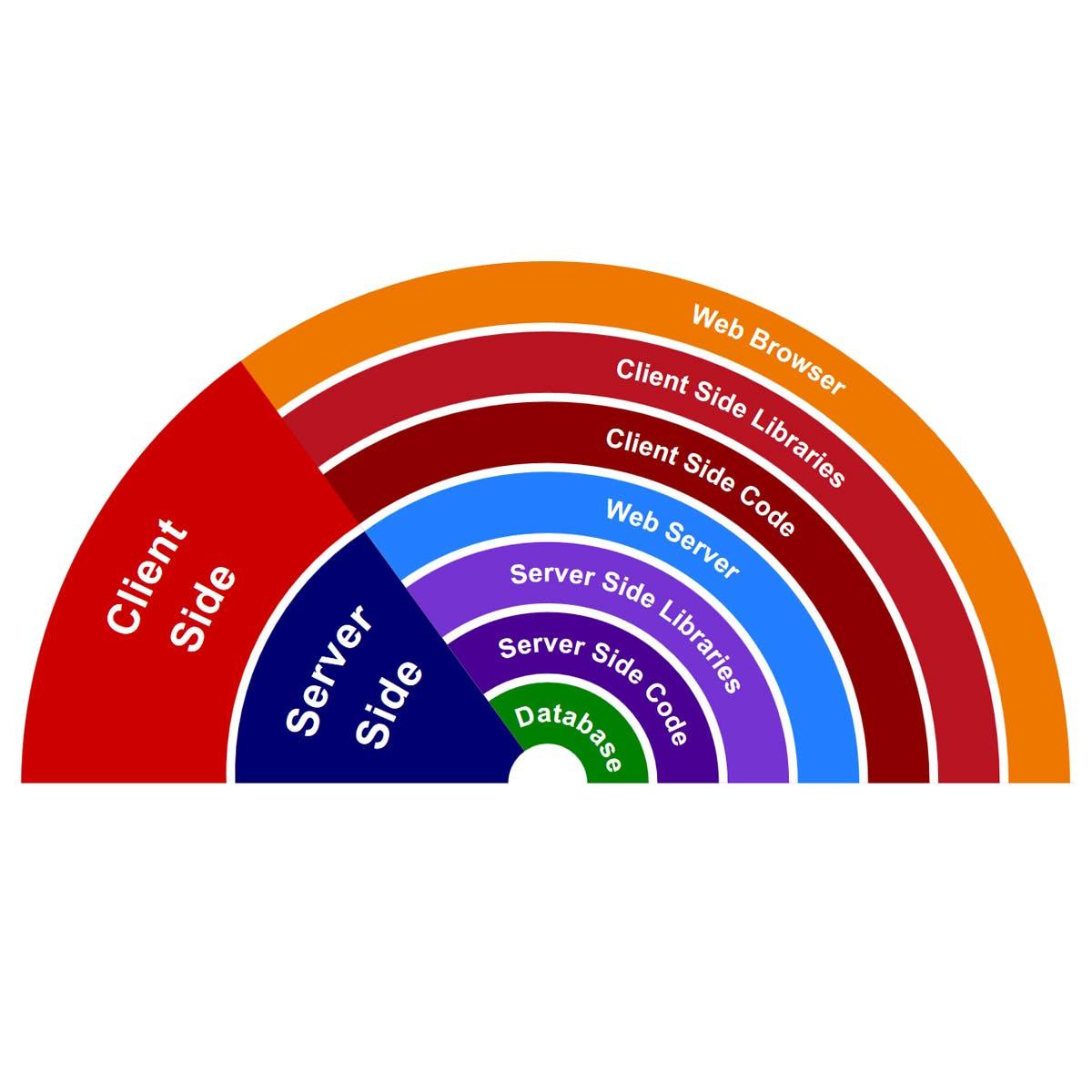 全栈 Web 开发专项课程毕业项目