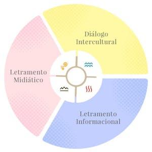 Alfabetização Midiática, Informacional e Diálogo Intercultural - UNESCO e UNICAMP