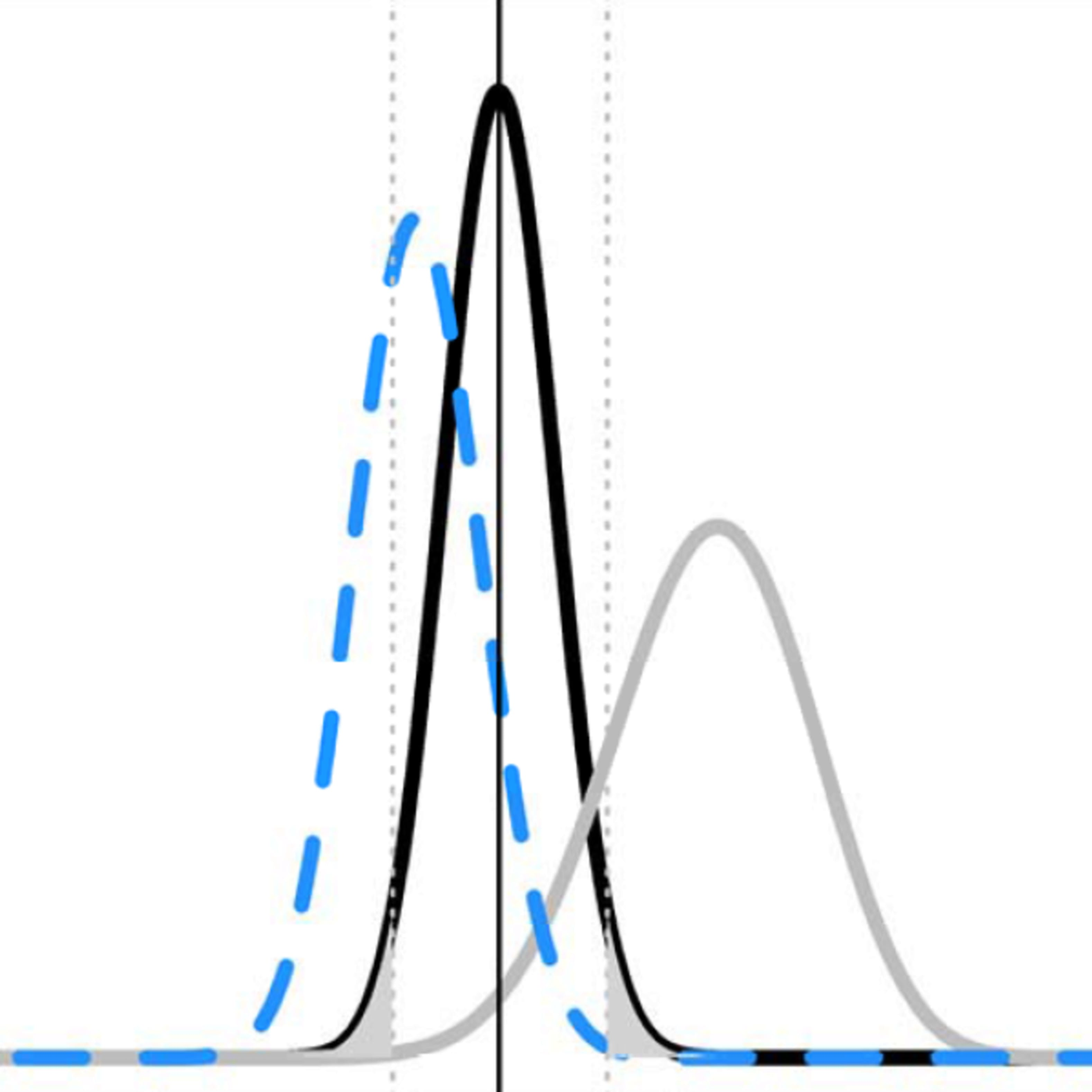 Improving your statistical inferences | Coursera