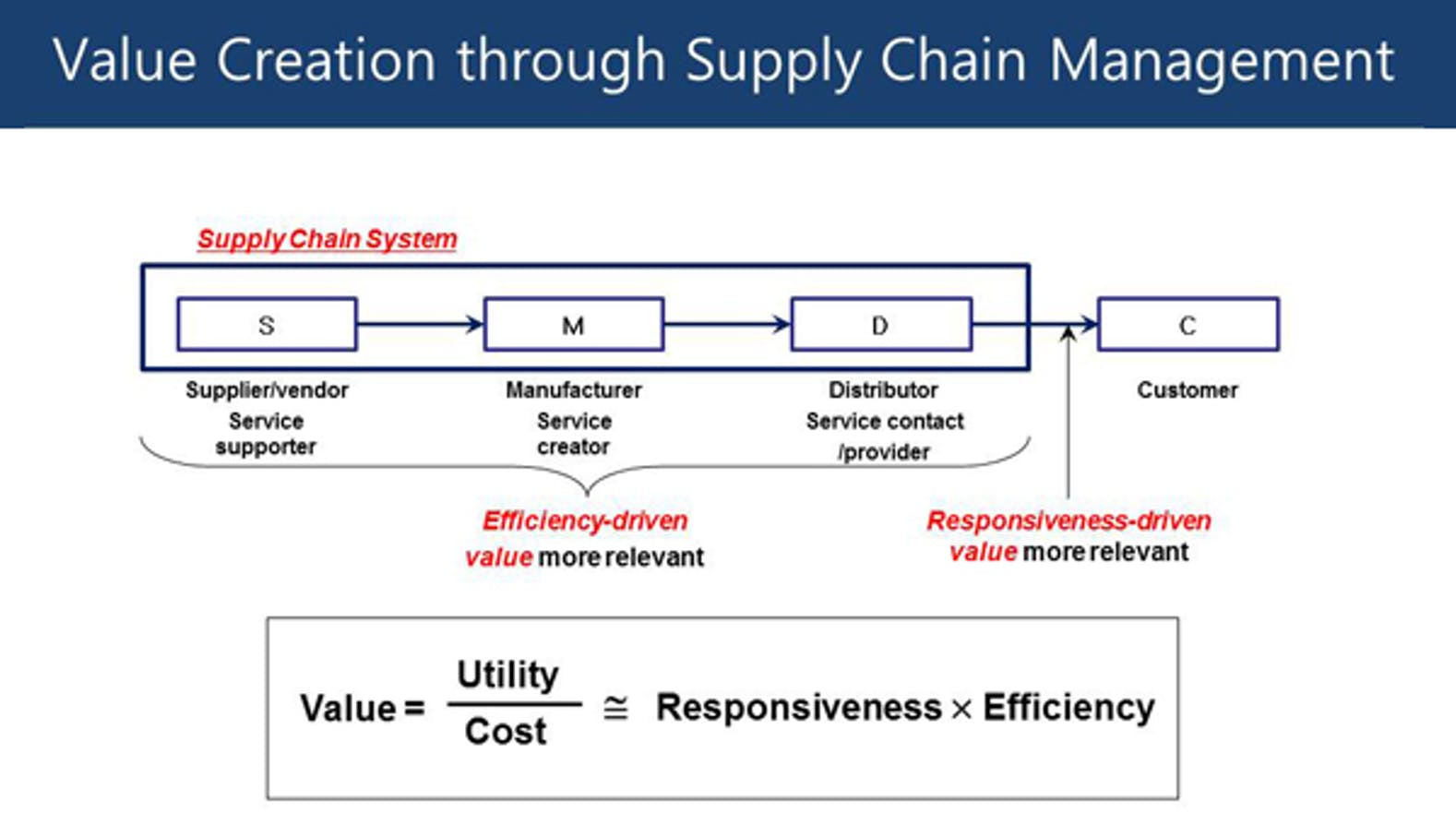 Supply Chain Management: A Learning Perspective | Coursera