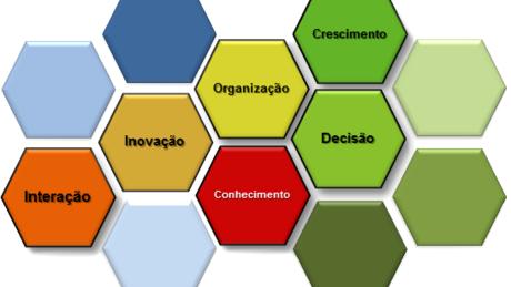 O Empreendedorismo e as Competências do Empreendedor