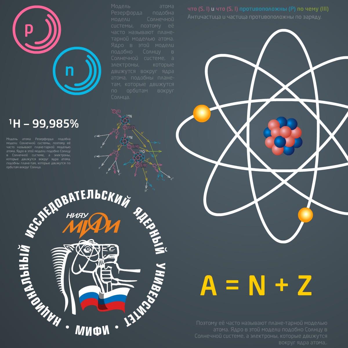 Элементы атомной и ядерной физики
