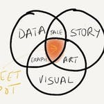 Tell the Data Story with Survey Graphics in Google Slides by Coursera Project Network
