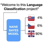 Language Classification with Naive Bayes in Python by Coursera Project Network