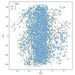 Handling Imbalanced Data Classification Problems by Coursera Project Network