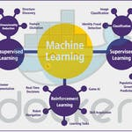 Machine Learning with Docker by Coursera Project Network