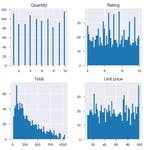 Exploratory Data Analysis With Python and Pandas by Coursera Project Network