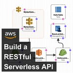 Build a RESTful Serverless API on AWS by Coursera Project Network