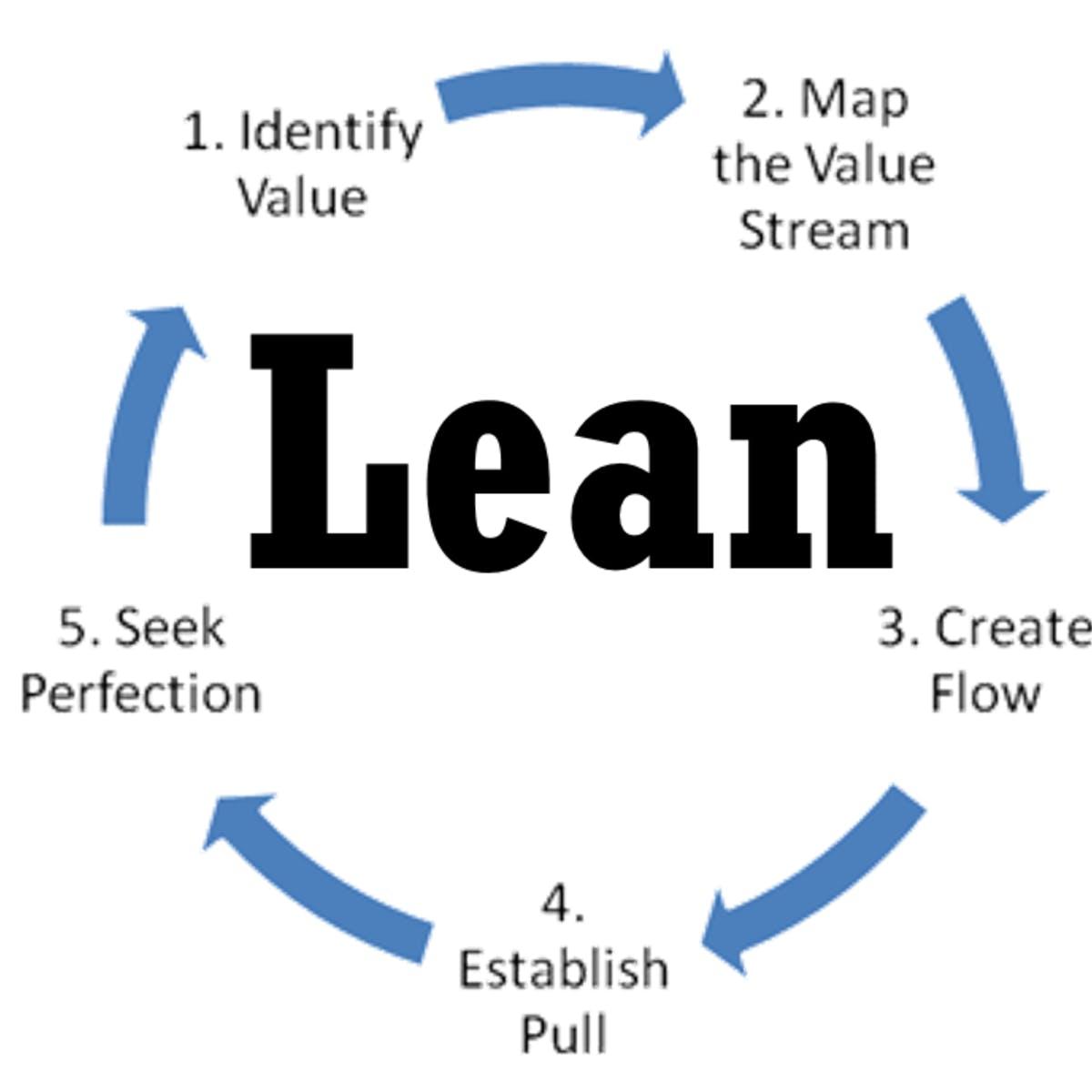 Lean Software Development