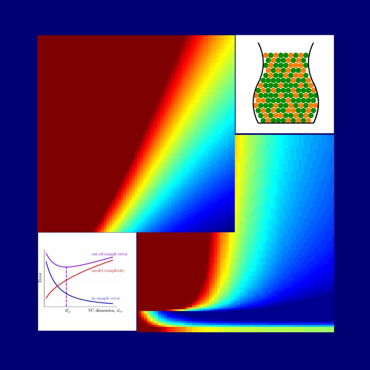 機器學習基石上 (Machine Learning Foundations)---Mathematical Foundations