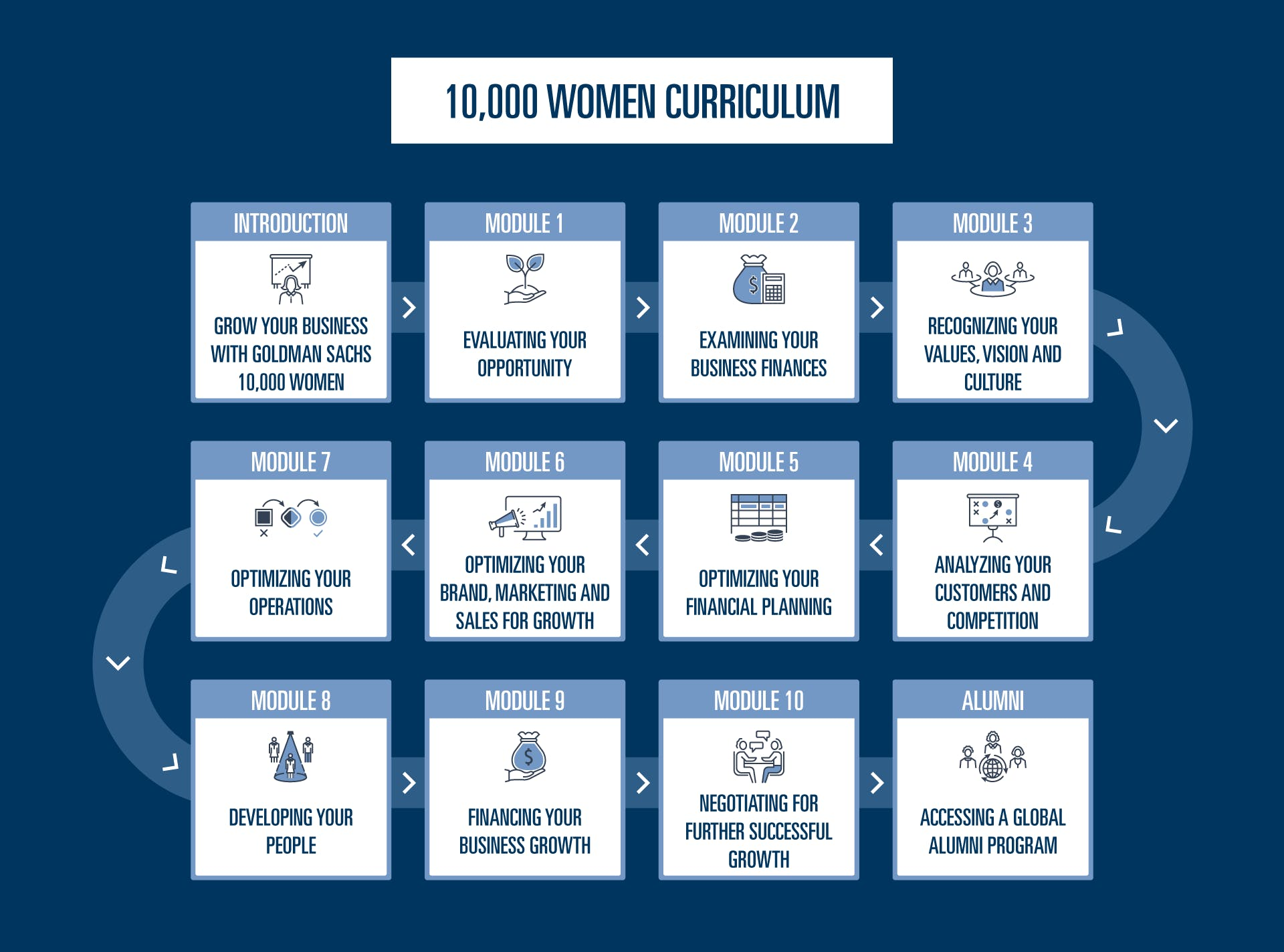 10,000 Women Curriculum